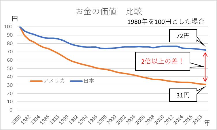 お金の価値(日米比較)