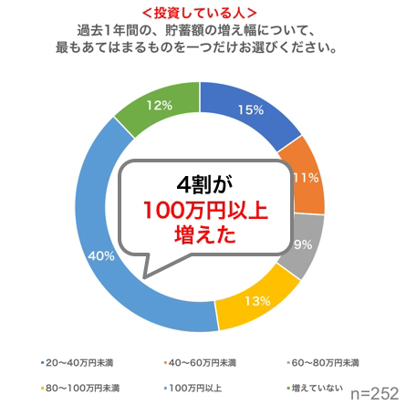 日本で投資した場合の資産変化1