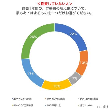 日本で投資した場合の資産変化2