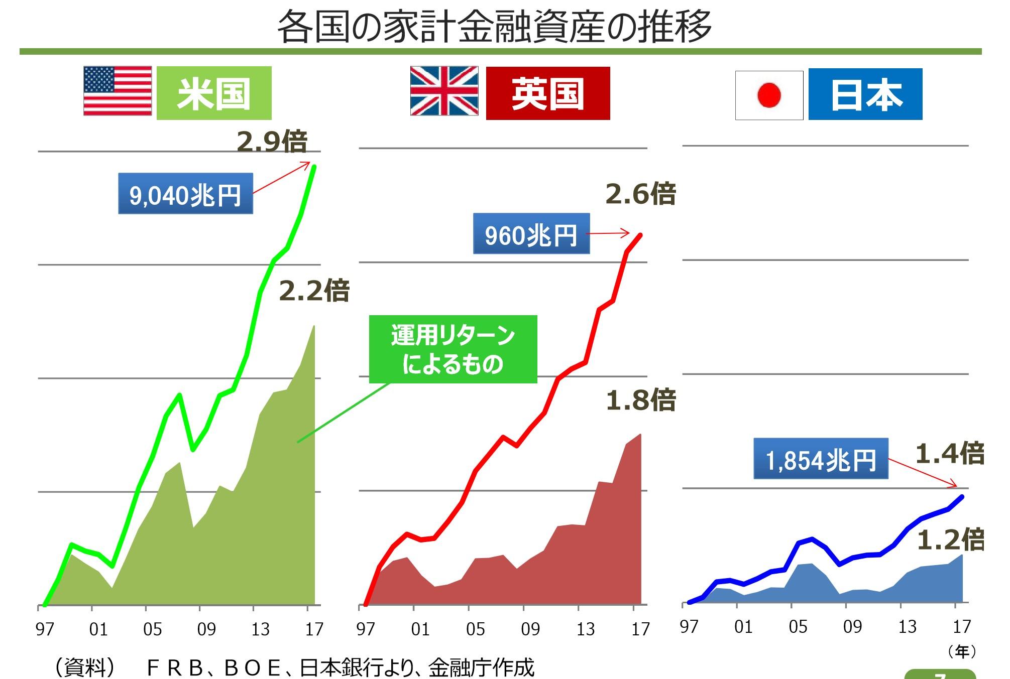 日本とアメリカとイギリスの資産の変化