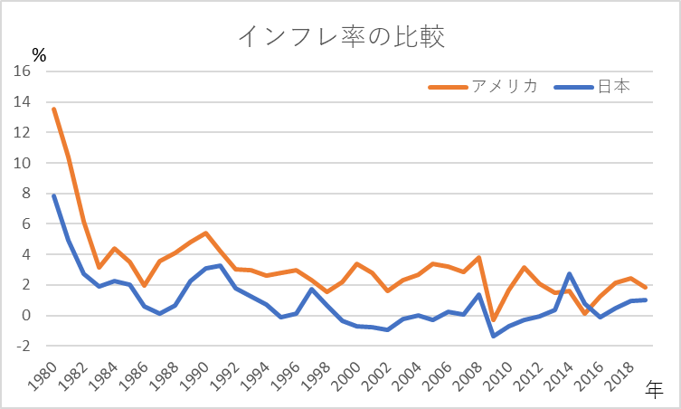日本とアメリカのインフレ率の比較