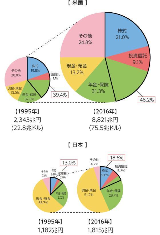 日本とアメリカの資産の変化