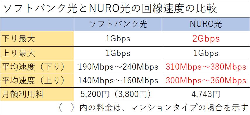 ソフトバンク光とNURO光の回線速度の比較