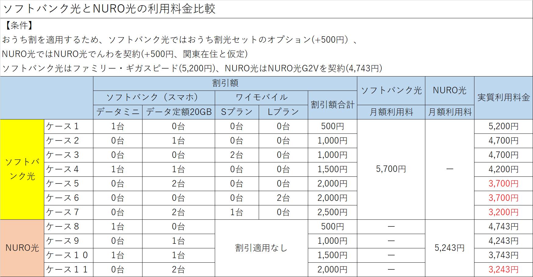 ソフトバンク光とNURO光 料金比較
