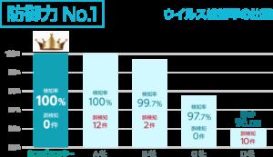 防御力No.1