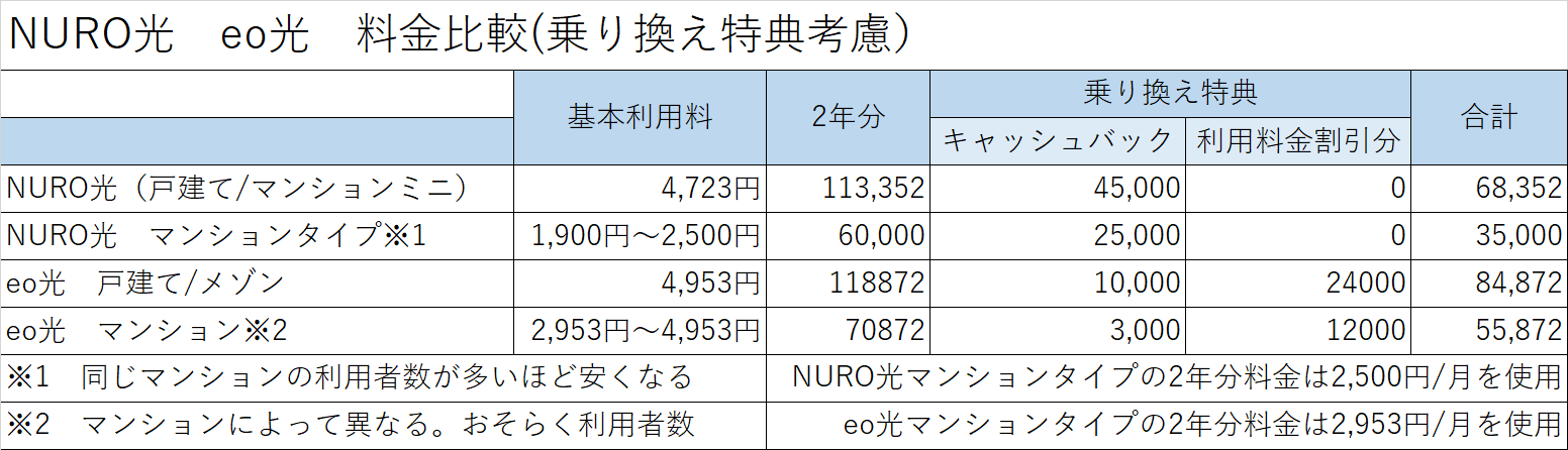 NURO光とeo光の利用料金比較(乗り換え特典考慮)