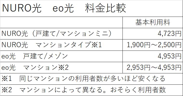 NURO光とeo光の利用料金比較