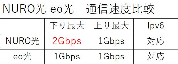NURO光とeo光の通信速度比較