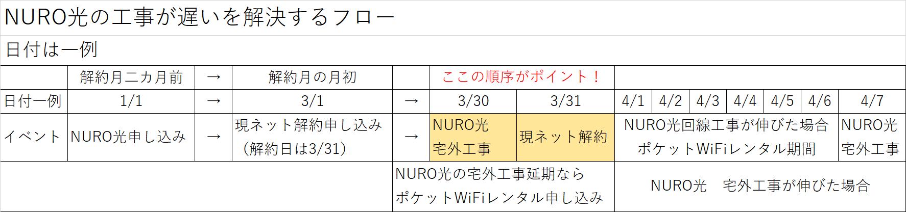 NURO光の工事が遅いを解決するフロー